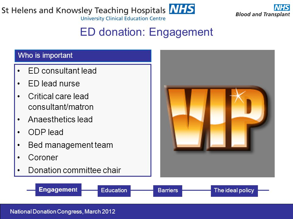 National Donation Congress, March 2012 ED consultant lead ED lead nurse Critical care lead consultant/matron Anaesthetics lead ODP lead Bed management team Coroner Donation committee chair Who is important Engagemen t EducationThe ideal policy ED donation: Engagement Barriers