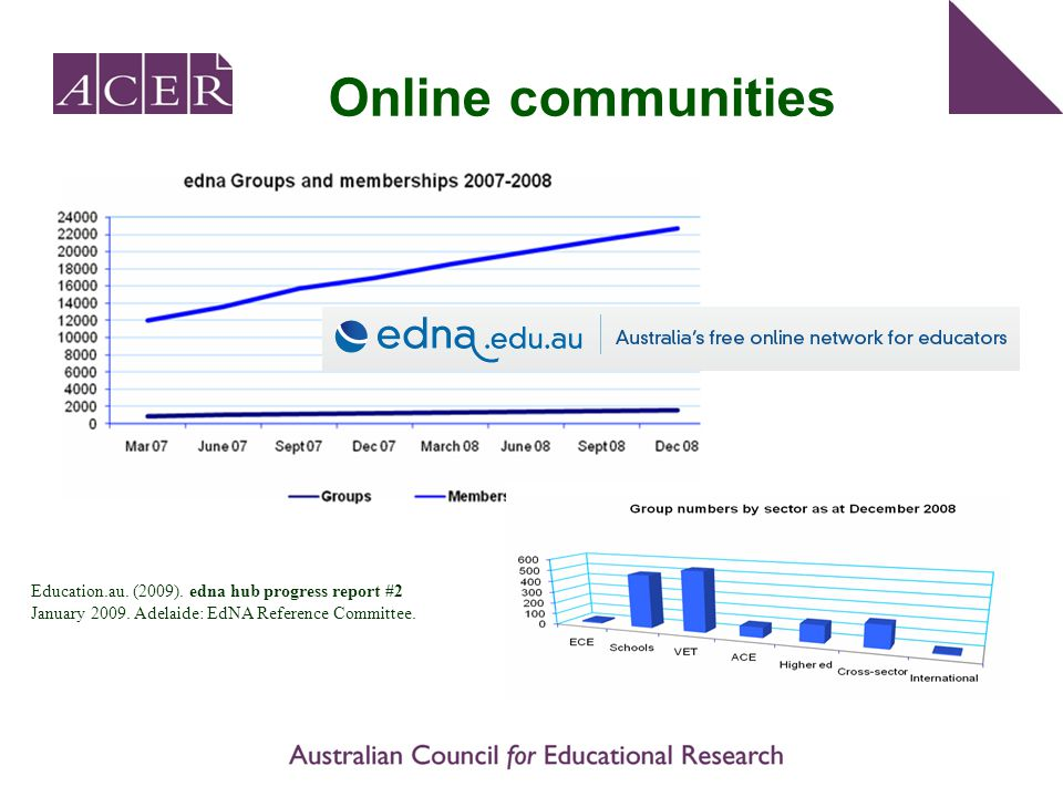 Online communities Education.au. (2009). edna hub progress report #2 January 2009. Adelaide: EdNA Reference Committee.
