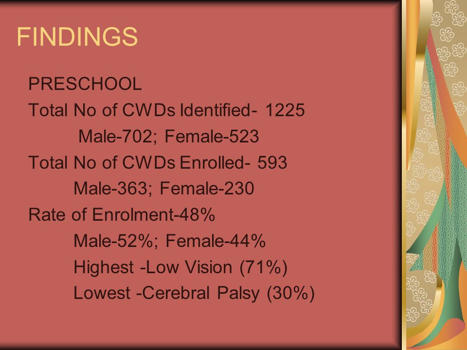 FINDINGS PRESCHOOL Total No of CWDs Identified- 1225 Male-702; Female-523 Total No of CWDs Enrolled- 593 Male-363; Female-230 Rate of Enrolment-48% Male-52%; Female-44% Highest -Low Vision (71%) Lowest -Cerebral Palsy (30%)