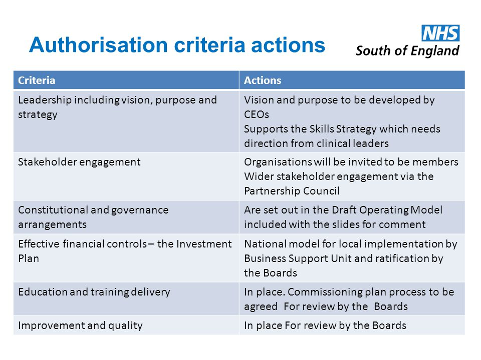Authorisation criteria actions CriteriaActions Leadership including vision, purpose and strategy Vision and purpose to be developed by CEOs Supports the Skills Strategy which needs direction from clinical leaders Stakeholder engagementOrganisations will be invited to be members Wider stakeholder engagement via the Partnership Council Constitutional and governance arrangements Are set out in the Draft Operating Model included with the slides for comment Effective financial controls – the Investment Plan National model for local implementation by Business Support Unit and ratification by the Boards Education and training deliveryIn place.