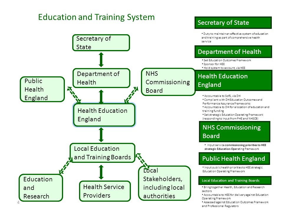 4 Education and Training System Secretary of State Health Education England Department of Health Public Health England Local Education and Training Boards NHS Commissioning Board Local Stakeholders, including local authorities Education and Research Health Service Providers Secretary of State Duty to maintain an effective system of education and training as part of comprehensive health service Department of Health Set Education Outcomes Framework Sponsor for HEE Hold system to account, via HEE Health Education England Accountable to SofS, via DH Compliant with DH Education Outcomes and Performance Assurance Frameworks Accountable to DH for allocation of education and training funding Set strategic Education Operating Framework (responding to input from PHE and NHSCB) NHS Commissioning Board Input service commissioning priorities to HEE strategic Education Operating Framework Public Health England Input public health priorities to HEE strategic Education Operating Framework Local Education and Training Boards Bring together Health, Education and Research sectors Accountable to HEE for delivery against Education Operating Framework Assessed against Education Outcomes Framework and Professional Regulators