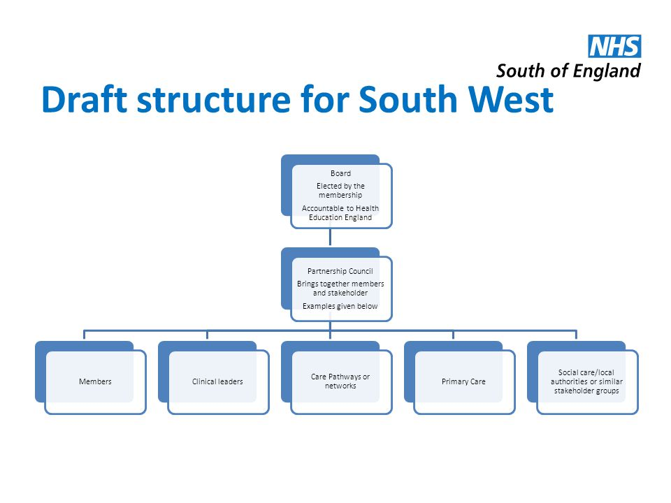 Draft structure for South West Board Elected by the membership Accountable to Health Education England Partnership Council Brings together members and stakeholder Examples given below MembersClinical leaders Care Pathways or networks Primary Care Social care/local authorities or similar stakeholder groups