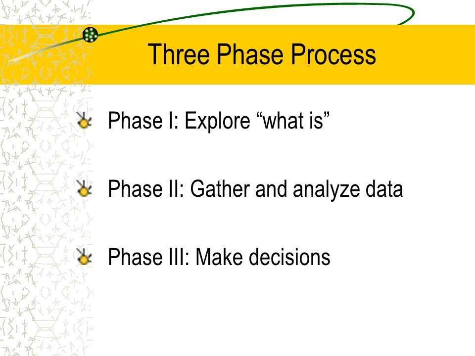 Three Phase Process Phase I: Explore what is Phase II: Gather and analyze data Phase III: Make decisions