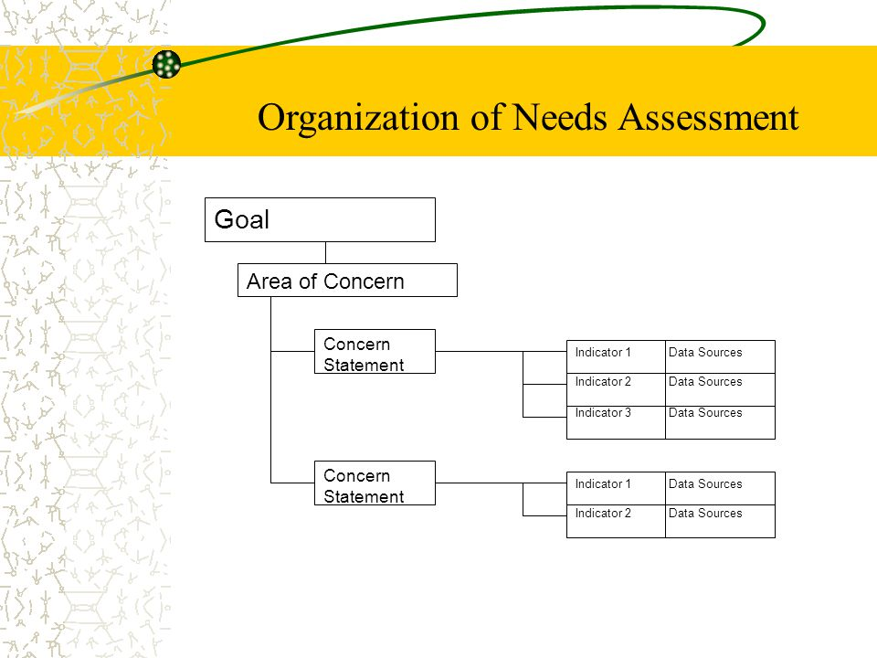 Goal Area of Concern Concern Statement Indicator 1 Data Sources Indicator 2 Data Sources Indicator 3 Data Sources Indicator 1 Data Sources Indicator 2