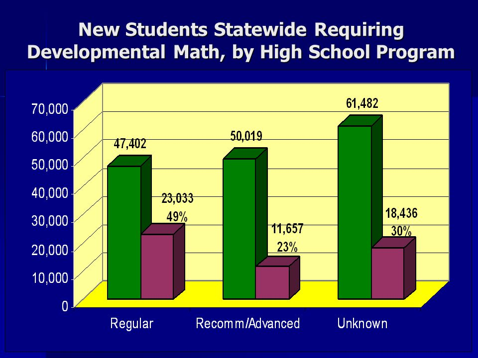 New Students Statewide Requiring Developmental Math, by High School Program