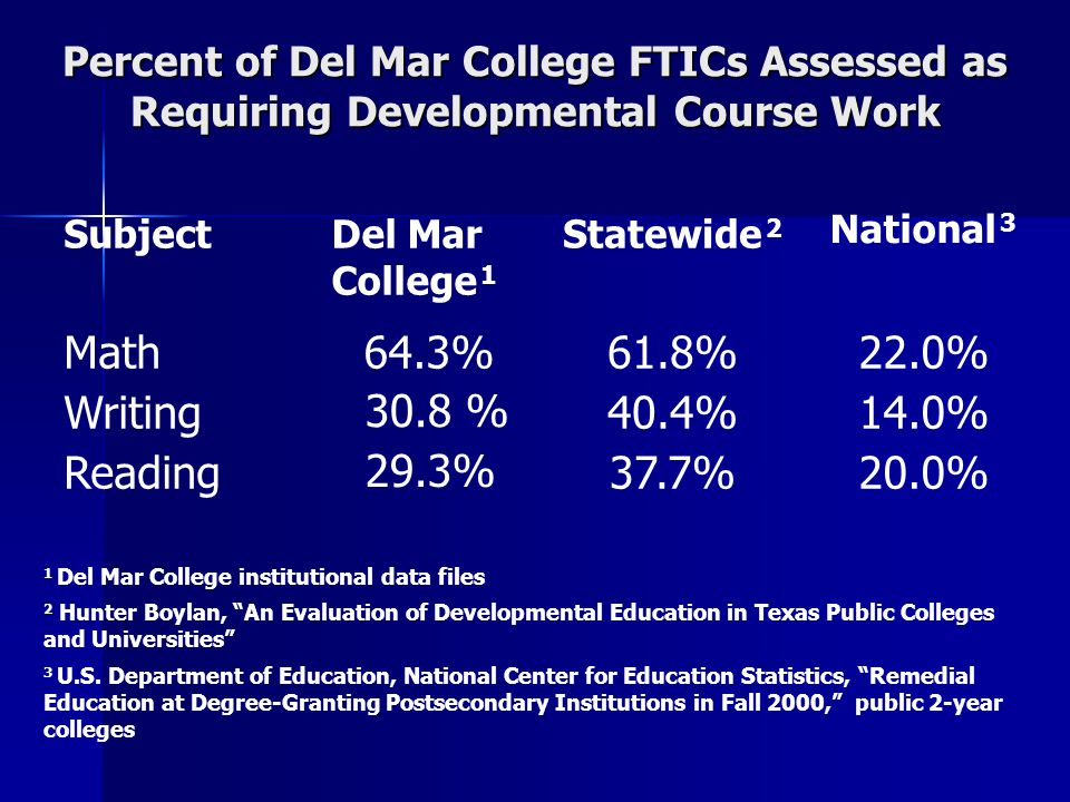 SubjectDel Mar College 1 Statewide 2 National 3 Math64.3%61.8%22.0% Writing40.4%14.0% Reading37.7%20.0% 1 Del Mar College institutional data files 2 Hunter Boylan, An Evaluation of Developmental Education in Texas Public Colleges and Universities 3 U.S.