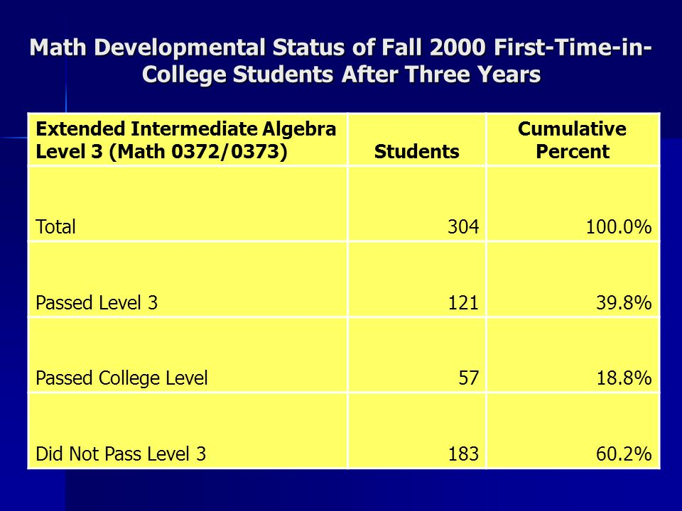 Math Developmental Status of Fall 2000 First-Time-in- College Students After Three Years Extended Intermediate Algebra Level 3 (Math 0372/0373)Students Cumulative Percent Total304100.0% Passed Level 312139.8% Passed College Level5718.8% Did Not Pass Level 318360.2%