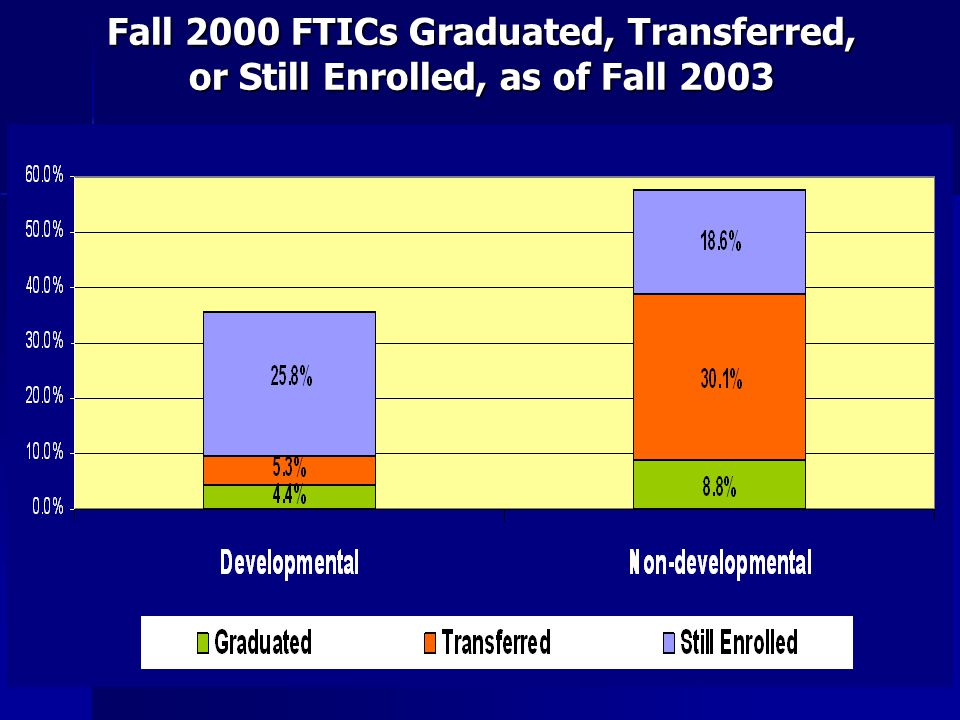 Fall 2000 FTICs Graduated, Transferred, or Still Enrolled, as of Fall 2003