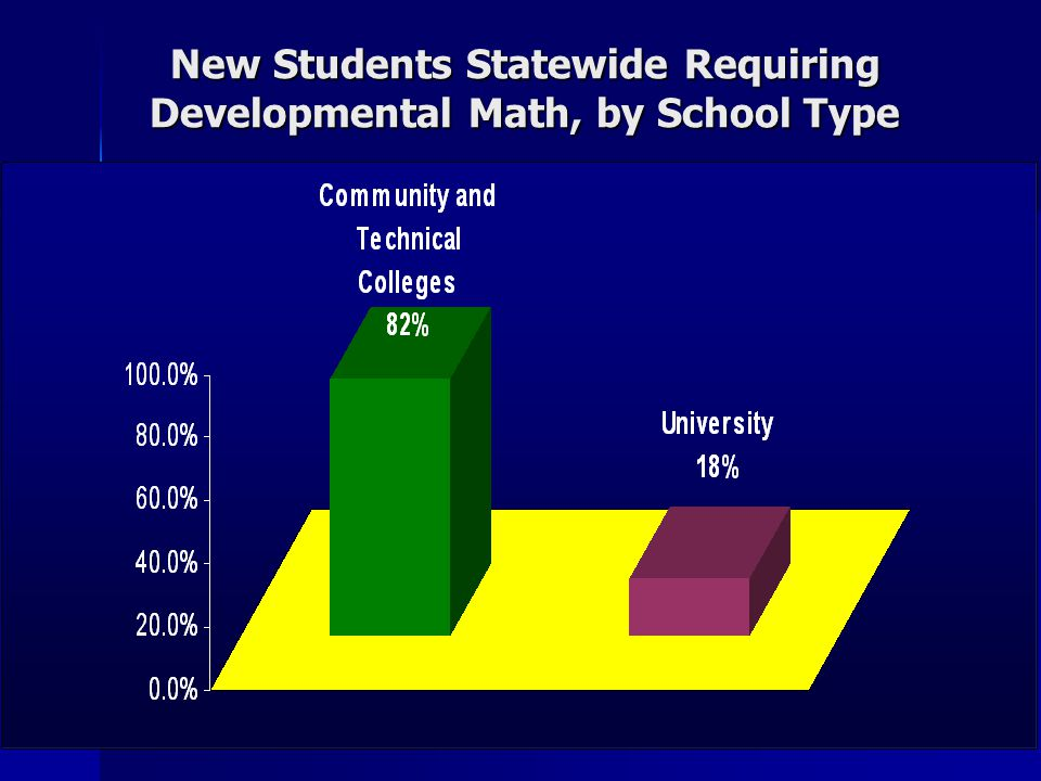 New Students Statewide Requiring Developmental Math, by Ethnicity About one-half of the students requiring mathematics developmental education are White, about one-third are Hispanic, and about one-sixth are African-American.