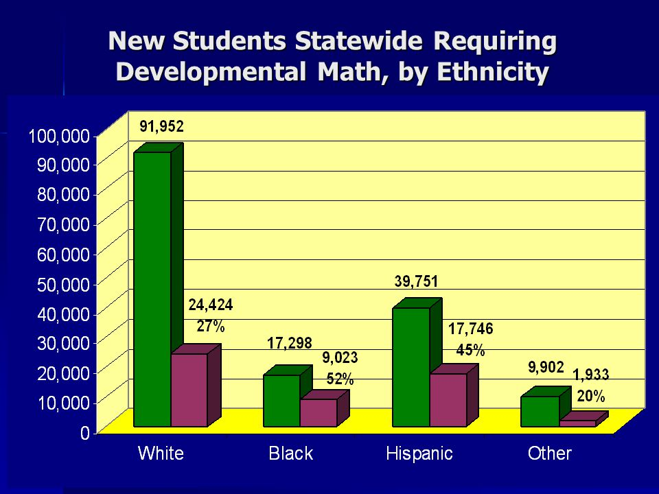 New Students Statewide Requiring Developmental Math, by Ethnicity
