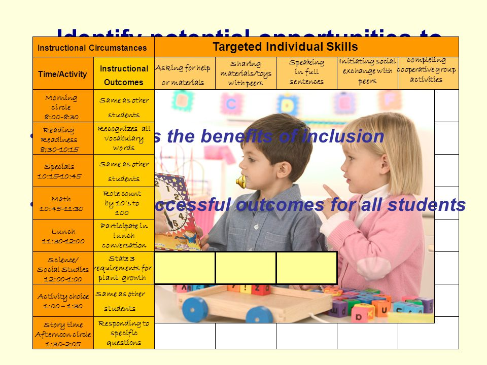 Emphasizes the benefits of inclusion Clarifies successful outcomes for all students Identify potential opportunities to address specific educational goals Instructional Outcomes Same as other students Recognizes all vocabulary words Same as other students Rote count by 10s to 100 State 3 requirements for plant growth Same as other students Responding to specific questions Asking for help or materials Sharing materials/toys with peers Speaking in full sentences Initiating social exchange with peers completing cooperative group activities Targeted Individual Skills Instructional Circumstances Time/Activity Morning circle 8:00-8:30 Reading Readiness 8;30-10:15 Specials 10:15-10:45 Math 10:45-11:30 Science/ Social Studies 12:00-1:00 Lunch 11:30-12:00 Activity choice 1:00 – 1:30 Story time Afternoon circle 1:30-2:05 Participate in lunch conversation