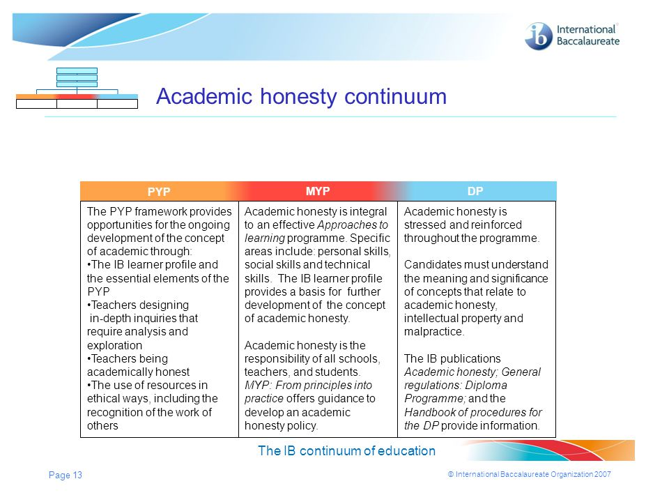 © International Baccalaureate Organization 2007 Page 13 MYPDPPYP Academic honesty continuum The IB continuum of education MYPDP The PYP framework prov
