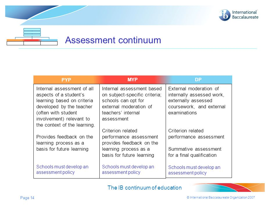 © International Baccalaureate Organization 2007 Page 14 MYPDPPYP Assessment continuum The IB continuum of education MYPDP Internal assessment of all a