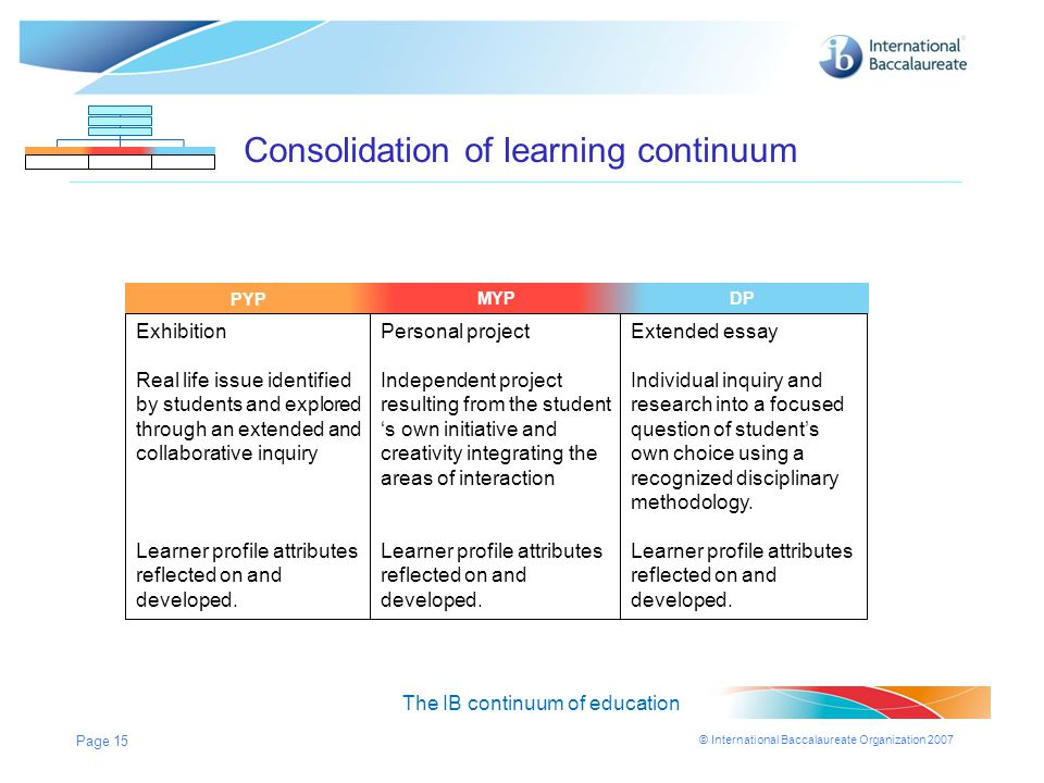 © International Baccalaureate Organization 2007 Page 15 MYPDPPYP Consolidation of learning continuum The IB continuum of education MYPDP Exhibition Re