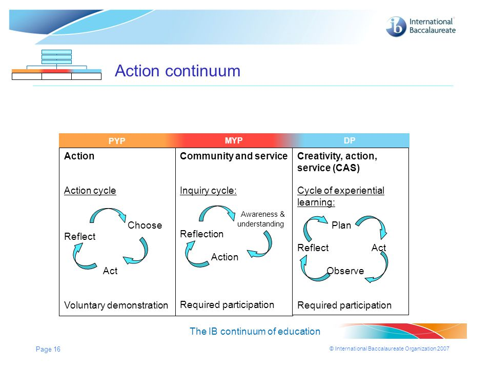 © International Baccalaureate Organization 2007 Page 16 MYPDPPYP Action continuum The IB continuum of education MYPDP Action Action cycle Choose Refle