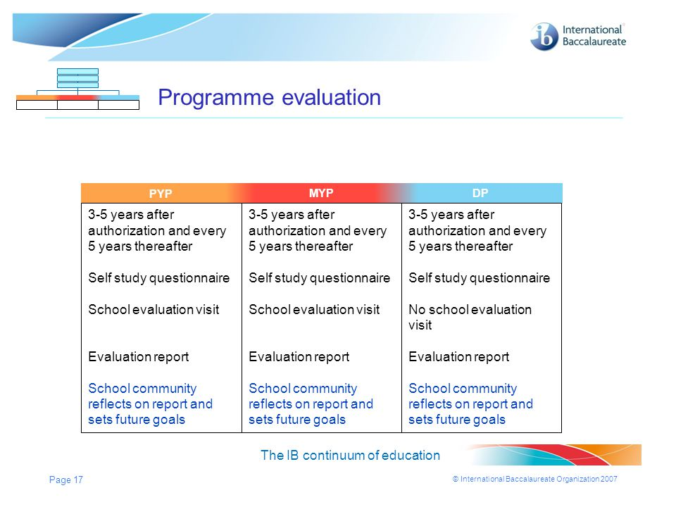 © International Baccalaureate Organization 2007 Page 17 MYPDPPYP Programme evaluation The IB continuum of education MYPDP 3-5 years after authorizatio