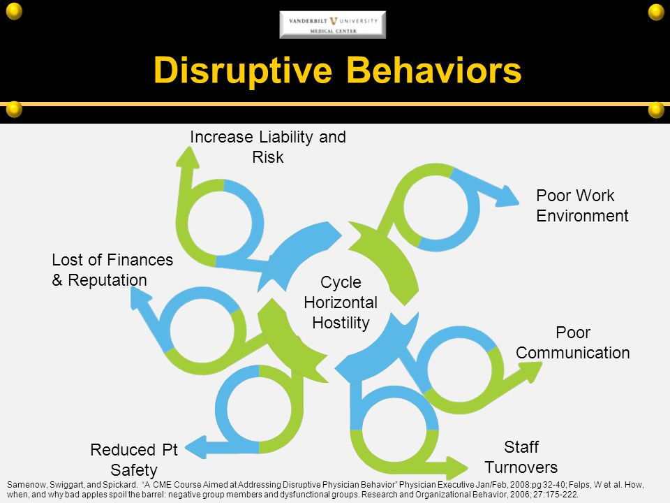 Disruptive Behaviors Cycle Horizontal Hostility Poor Communication Reduced Pt Safety Lost of Finances & Reputation Staff Turnovers Increase Liability