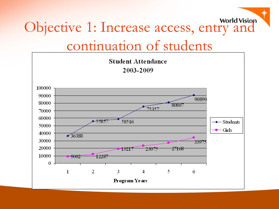 Objective 1: Increase access, entry and continuation of students