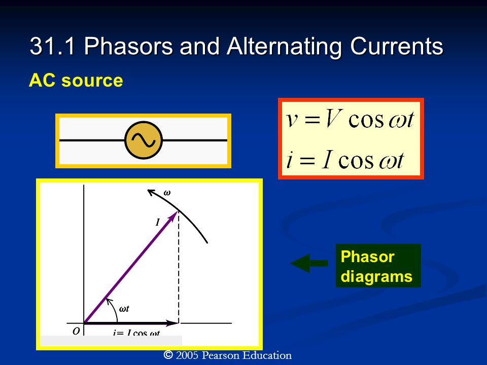 31.1 Phasors and Alternating Currents © 2005 Pearson Education AC source Phasor diagrams