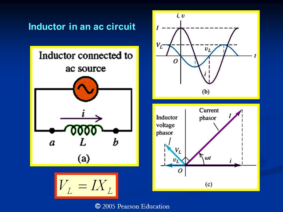 © 2005 Pearson Education Capacitor in an ac circuit