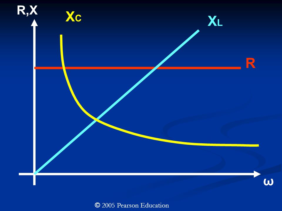 © 2005 Pearson Education In general, the instantaneous voltage between two points in an ac circuit is not in phase with the instantaneous current passing through those points.