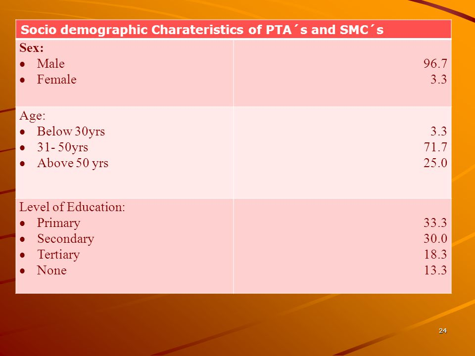 Socio demographic Charateristics of PTA´s and SMC´s Sex: Male Female 96.7 3.3 Age: Below 30yrs 31- 50yrs Above 50 yrs 3.3 71.7 25.0 Level of Education