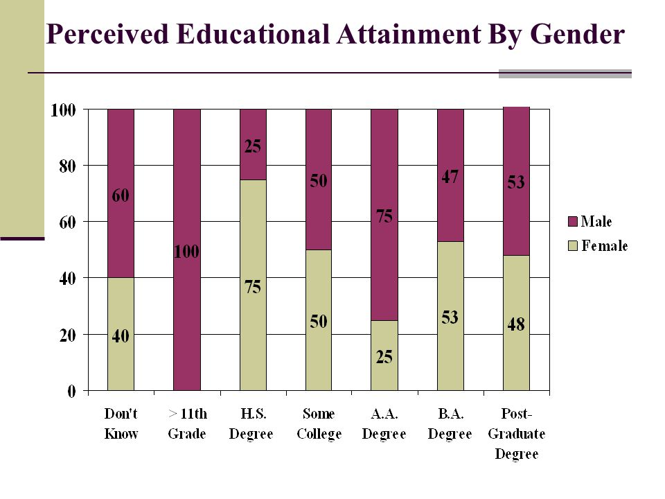 Perceived Educational Attainment By Gender