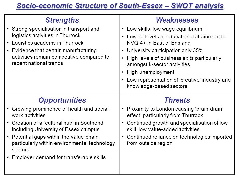Socio-economic Structure of South-Essex – SWOT analysis Strengths Strong specialisation in transport and logistics activities in Thurrock Logistics academy in Thurrock Evidence that certain manufacturing activities remain competitive compared to recent national trends Weaknesses Low skills, low wage equilibrium Lowest levels of educational attainment to NVQ 4+ in East of England University participation only 35% High levels of business exits particularly amongst k-sector activities High unemployment Low representation of creative industry and knowledge-based sectors Opportunities Growing prominence of health and social work activities Creation of a cultural hub in Southend including University of Essex campus Potential gaps within the value-chain particularly within environmental technology sectors Employer demand for transferable skills Threats Proximity to London causing brain-drain effect, particularly from Thurrock Continued growth and specialisation of low- skill, low value-added activities Continued reliance on technologies imported from outside region