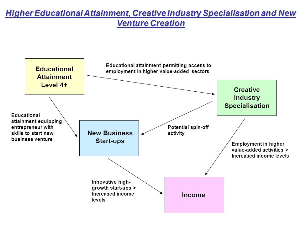 Higher Educational Attainment, Creative Industry Specialisation and New Venture Creation Educational Attainment Level 4+ Creative Industry Specialisation New Business Start-ups Income Employment in higher value-added activities > Increased income levels Educational attainment permitting access to employment in higher value-added sectors Potential spin-off activity Innovative high- growth start-ups > Increased income levels Educational attainment equipping entrepreneur with skills to start new business venture