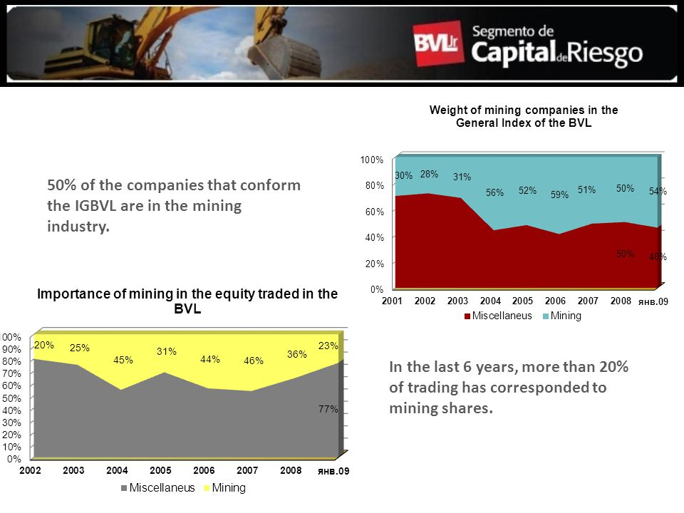 50% of the companies that conform the IGBVL are in the mining industry. In the last 6 years, more than 20% of trading has corresponded to mining share