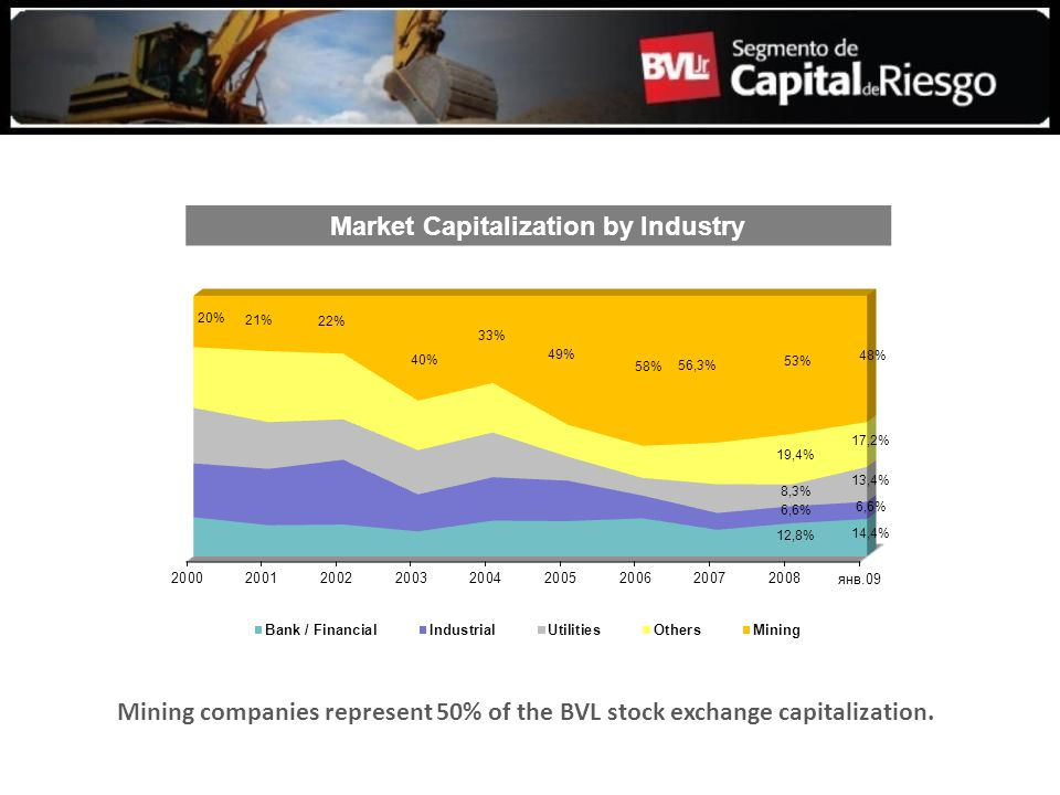 Mining companies represent 50% of the BVL stock exchange capitalization. Market Capitalization by Industry