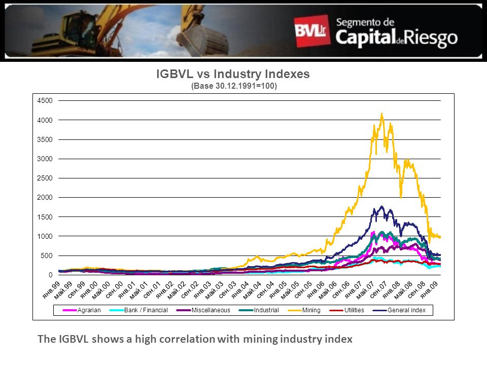 The IGBVL shows a high correlation with mining industry index IGBVL vs Industry Indexes (Base 30.12.1991=100)