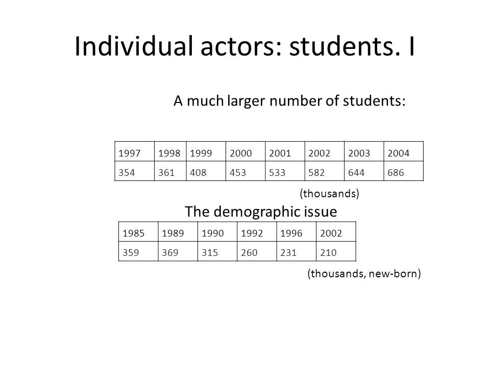 Individual actors: students. I A much larger number of students: 19971998199920002001200220032004 354361408453533582644686 The demographic issue (thou