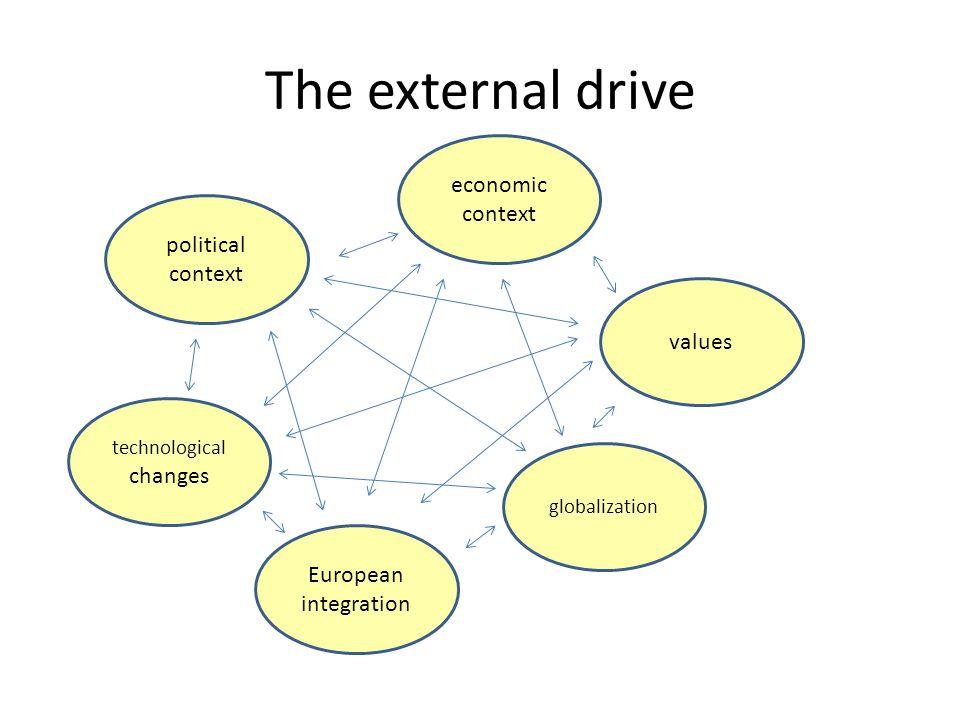 The external drive political context economic context values technological changes European integration globalization