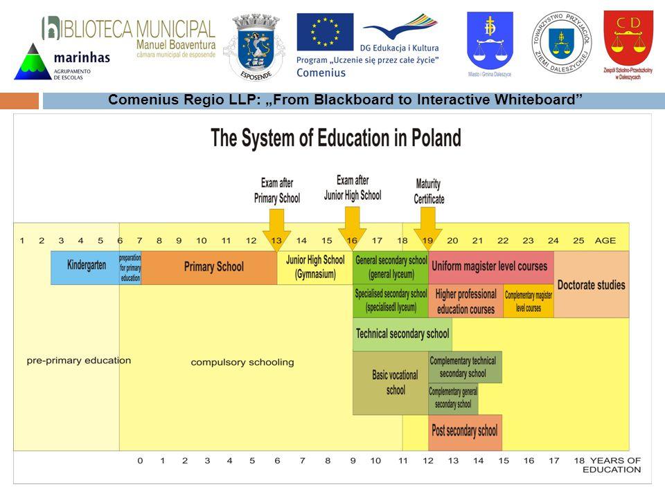 Comenius Regio LLP: From Blackboard to Interactive Whiteboard