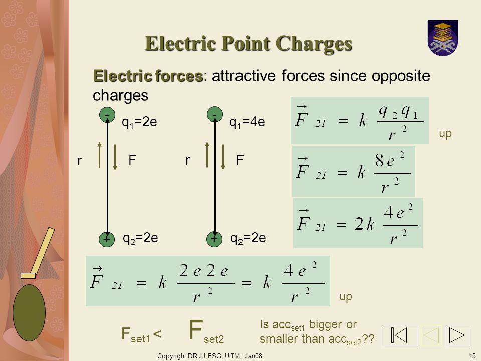 Copyright DR JJ,FSG, UiTM; Jan0815 Electric Point Charges Electric forces Electric forces: attractive forces since opposite charges - + r F q 1 =2e q 2 =2e F set1 F set2 < - + r F q 1 =4e q 2 =2e Is acc set1 bigger or smaller than acc set2 ?.