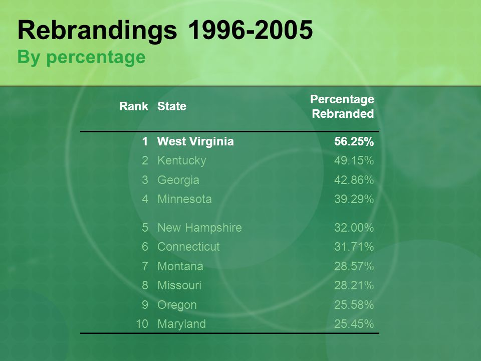 Rebrandings 1996-2005 By percentage RankState Percentage Rebranded 1West Virginia56.25% 2Kentucky49.15% 3Georgia42.86% 4Minnesota39.29% 5New Hampshire32.00% 6Connecticut31.71% 7Montana28.57% 8Missouri28.21% 9Oregon25.58% 10Maryland25.45%
