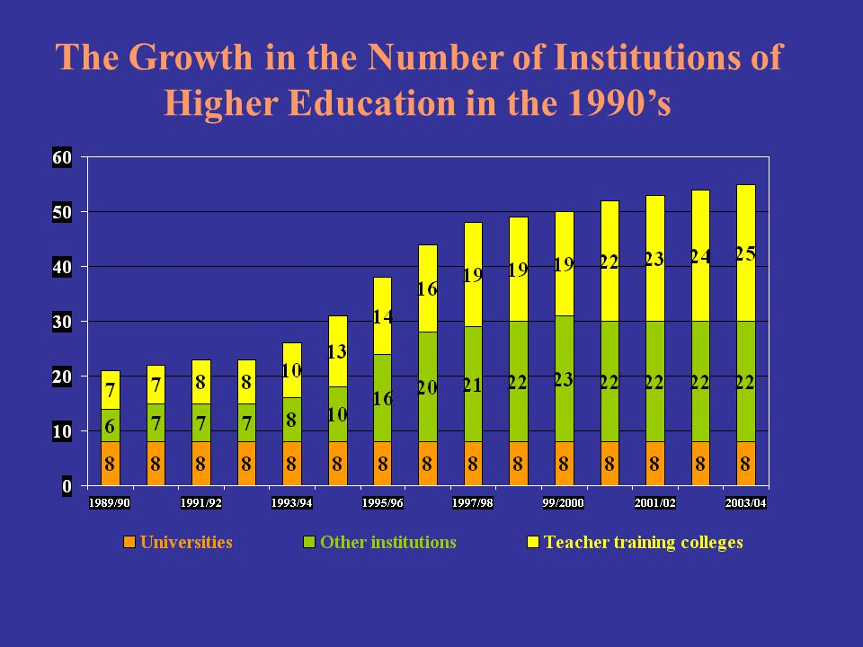 The Growth in the Number of Institutions of Higher Education in the 1990s