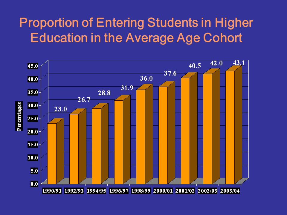 Proportion of Entering Students in Higher Education in the Average Age Cohort