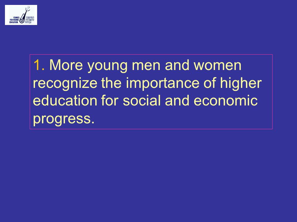 1. More young men and women recognize the importance of higher education for social and economic progress.