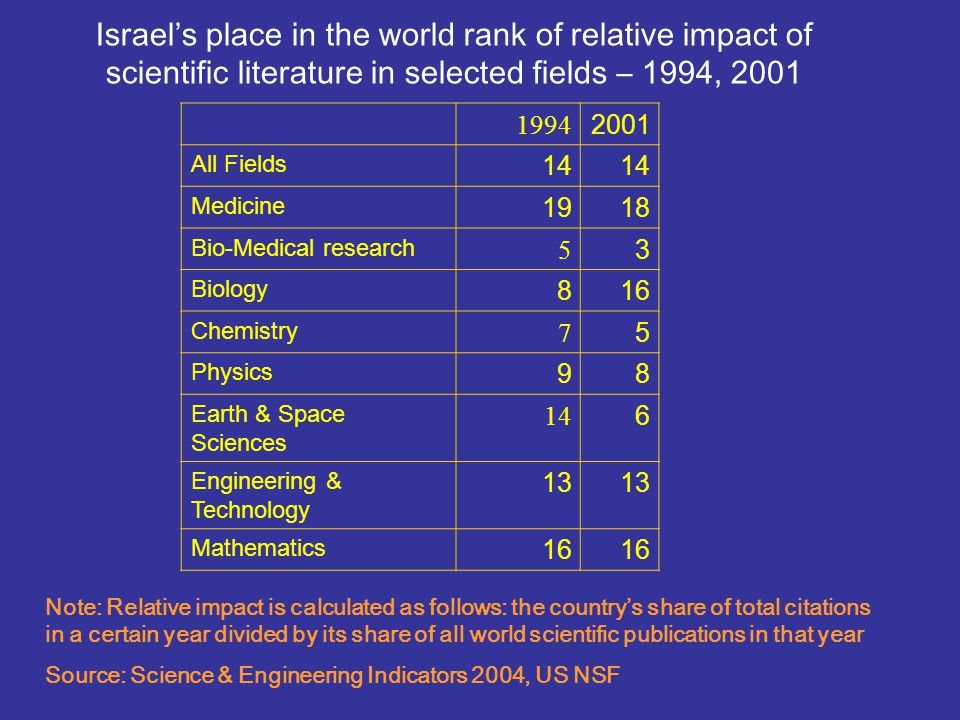 Israels place in the world rank of relative impact of scientific literature in selected fields – 1994, 2001 20011994 14 All Fields 1819 Medicine 35 Bi