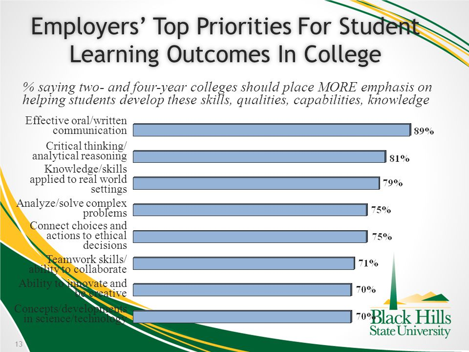 13 % saying two- and four-year colleges should place MORE emphasis on helping students develop these skills, qualities, capabilities, knowledge Employers Top Priorities For Student Learning Outcomes In College Effective oral/written communication Critical thinking/ analytical reasoning Knowledge/skills applied to real world settings Analyze/solve complex problems Connect choices and actions to ethical decisions Teamwork skills/ ability to collaborate Ability to innovate and be creative Concepts/developments in science/technology