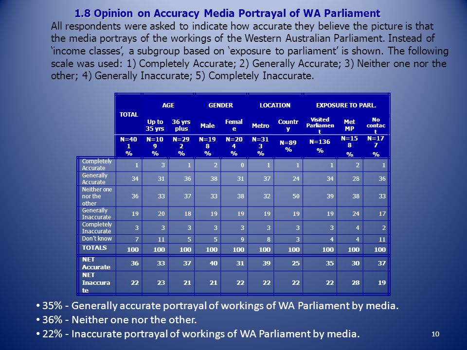 TOTAL AGEGENDERLOCATIONEXPOSURE TO PARL. Up to 35 yrs 36 yrs plus Male Femal e Metro Countr y Visited Parliamen t Met MP No contac t N=40 1 % N=10 9 %