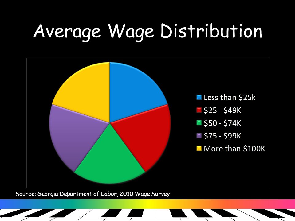 Average Wage Distribution Source: Georgia Department of Labor, 2010 Wage Survey