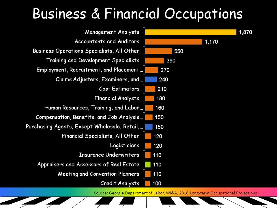 Business & Financial Occupations Source: Georgia Department of Labor, WI&A, 2018 Long-term Occupational Projections