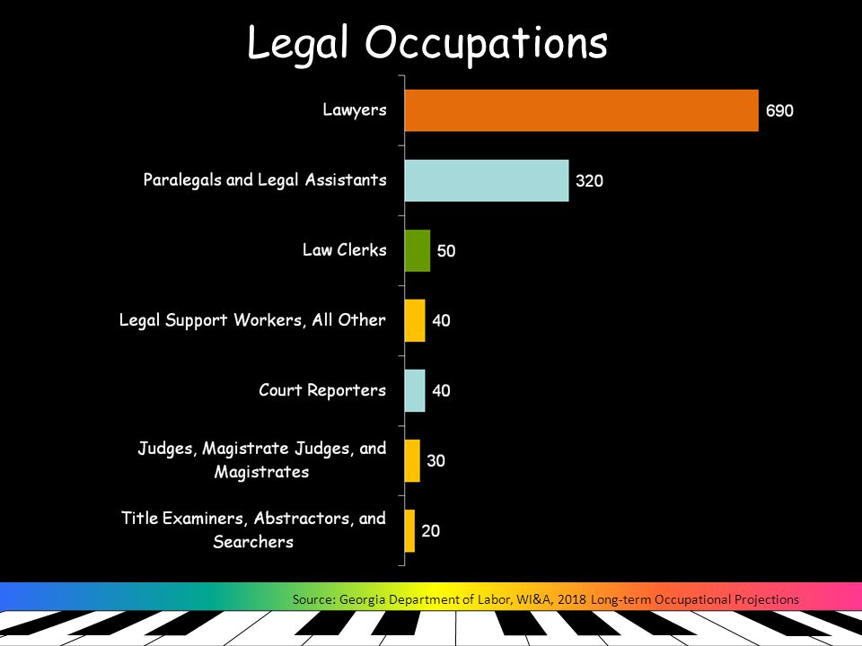Legal Occupations Source: Georgia Department of Labor, WI&A, 2018 Long-term Occupational Projections