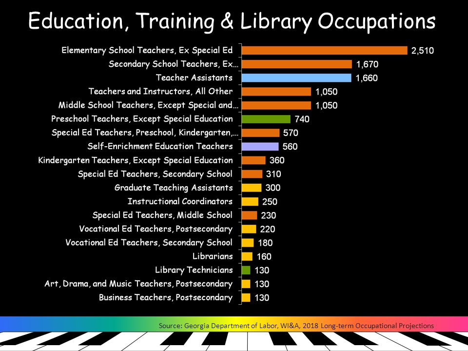 Education, Training & Library Occupations Source: Georgia Department of Labor, WI&A, 2018 Long-term Occupational Projections