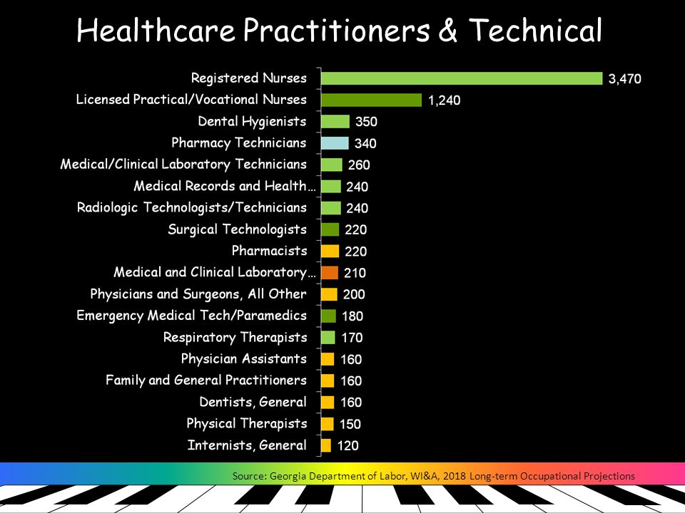 Healthcare Practitioners & Technical Source: Georgia Department of Labor, WI&A, 2018 Long-term Occupational Projections