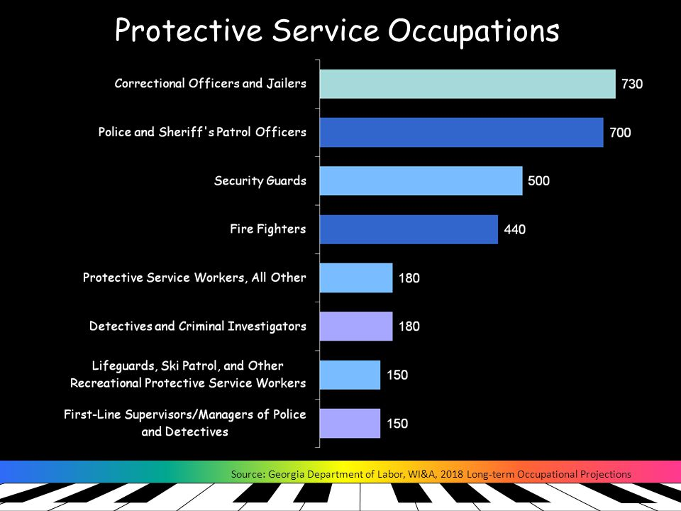 Protective Service Occupations Source: Georgia Department of Labor, WI&A, 2018 Long-term Occupational Projections