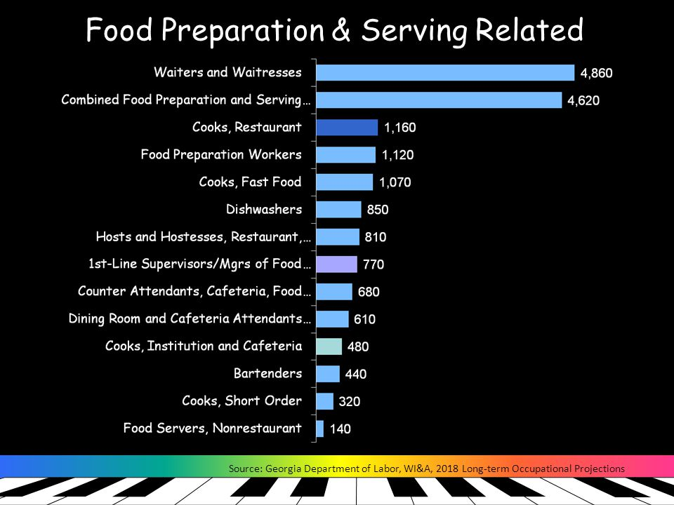 Food Preparation & Serving Related Source: Georgia Department of Labor, WI&A, 2018 Long-term Occupational Projections